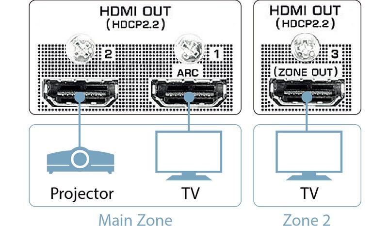 HDCP2.2 יציאות HDMI RX-A 3080