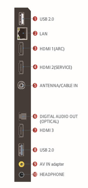 חיבורים עבור מסך P715